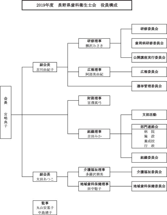2019年度 長野県歯科衛生士会 役員構成