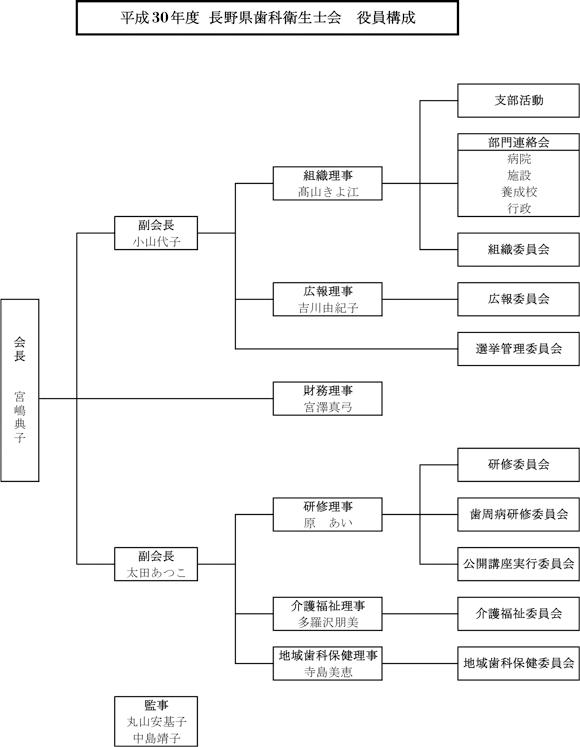 平成29年度 長野県歯科衛生士会 役員構成